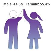 gender-chart-1
