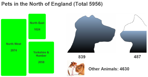 pets-in-the-north-of-england