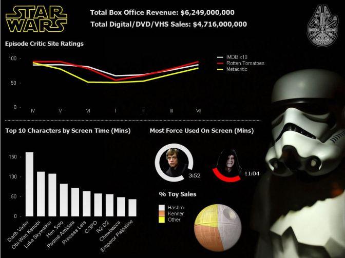 Star Wars Dashboard