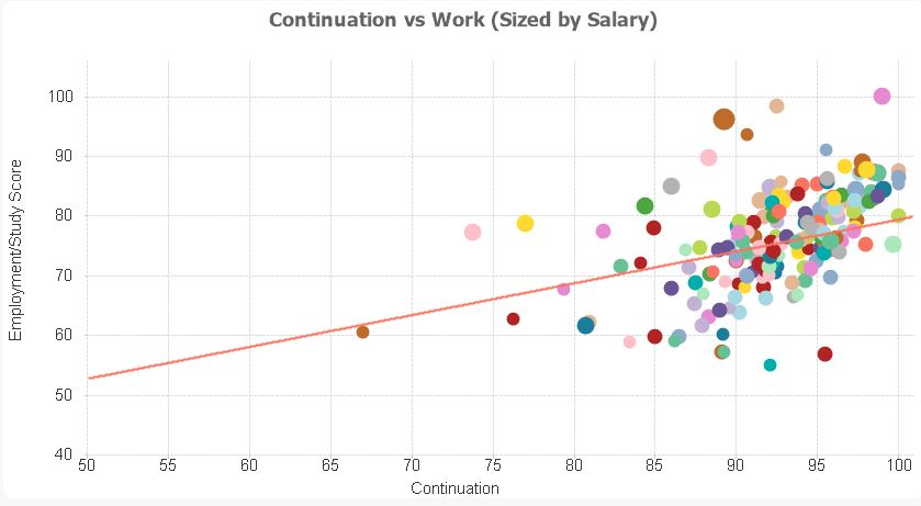 continuation-vs-employment-or-study-score