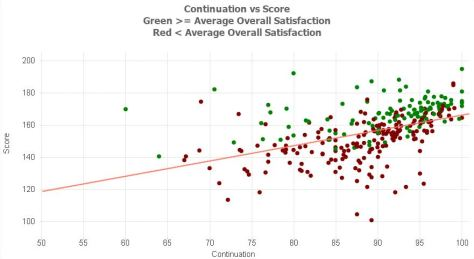 Continuations vs Score.JPG