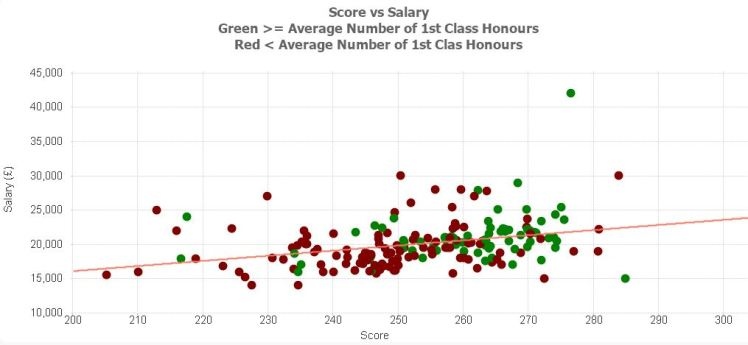 score-vs-salary