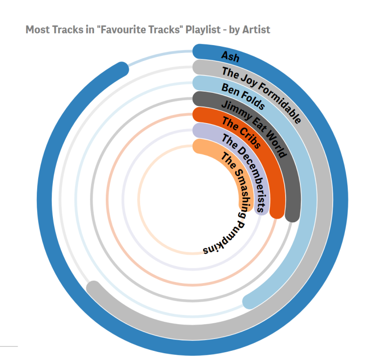 Top Artists in PLaylist