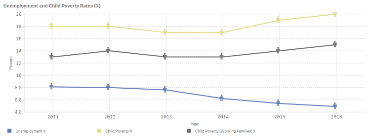Unemployment and Child Poverty